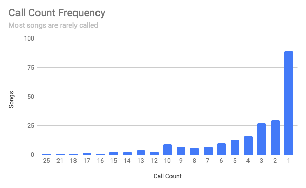 Chart of call count frequency