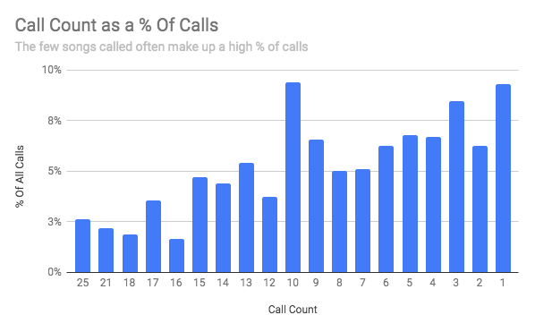 Chart of call count percentage