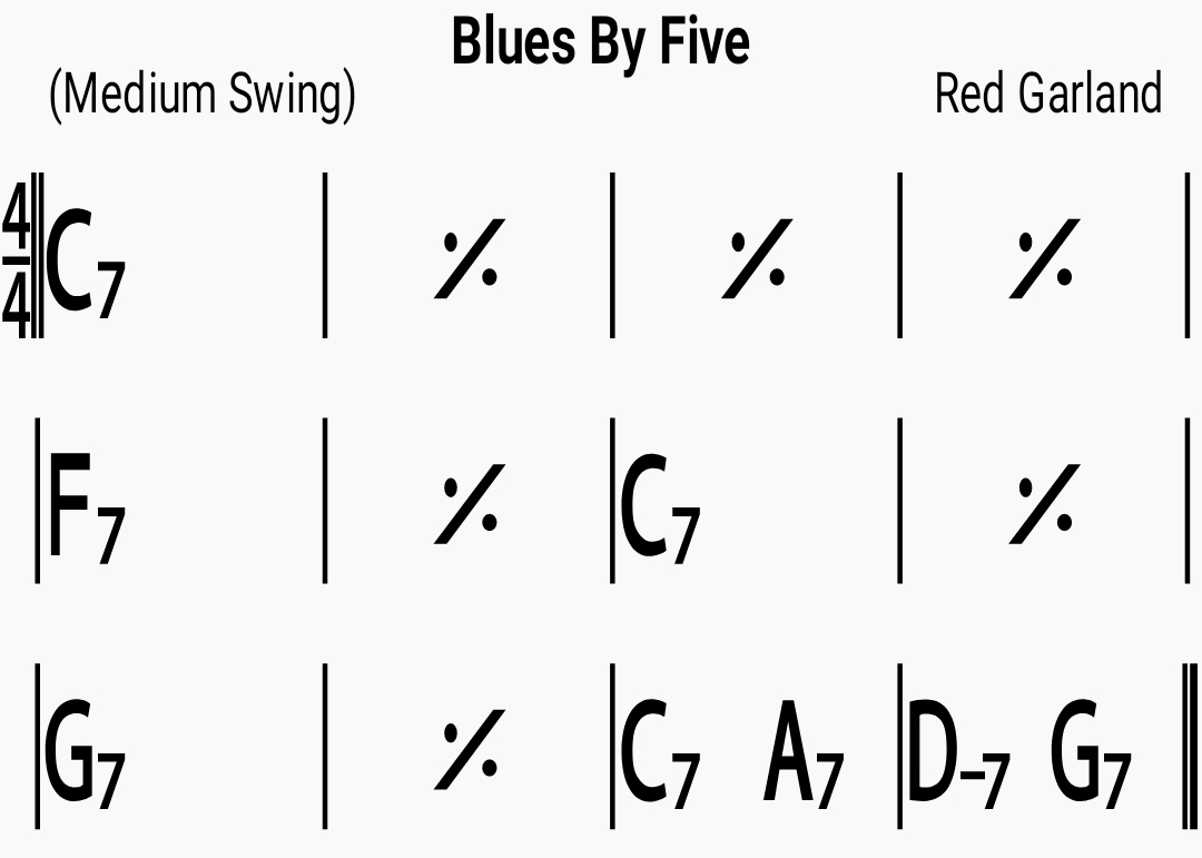Chord chart for the jazz standard Blues By Five
