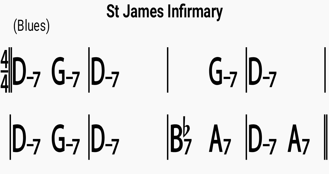 Chord chart for the jazz standard St. James Infirmary