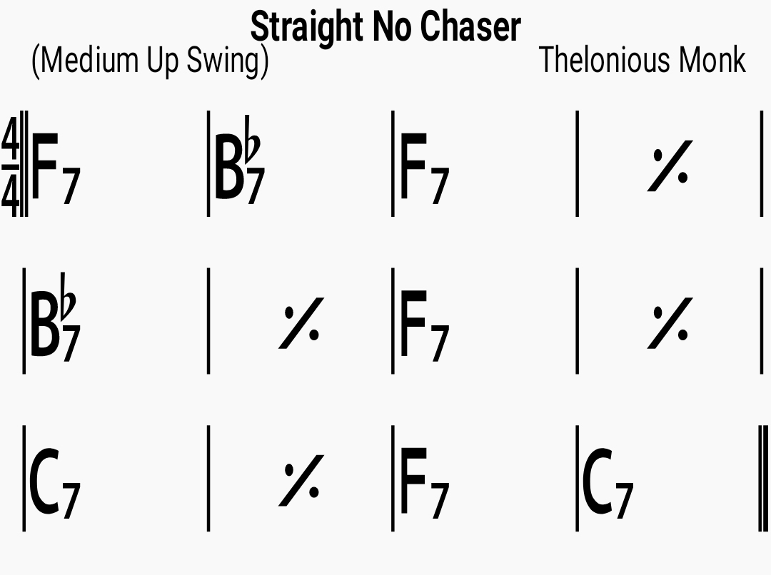 Chord chart for the jazz standard Straight No Chaser